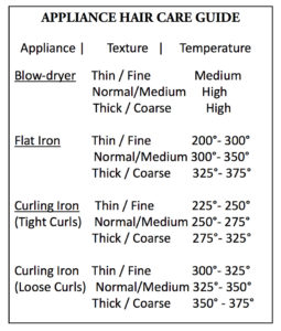 hair appliance heat temp guide